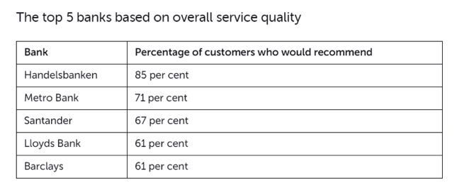 Top 5 banks on service quality